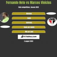Fernando Neto vs Marcos Vinicius h2h player stats