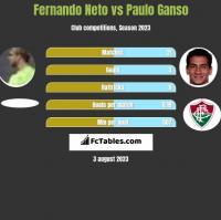 Fernando Neto vs Paulo Ganso h2h player stats