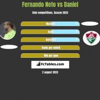 Fernando Neto vs Daniel h2h player stats