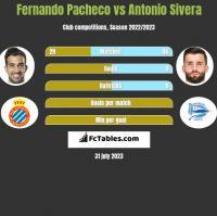 Fernando Pacheco vs Antonio Sivera h2h player stats