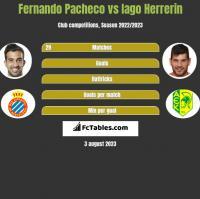 Fernando Pacheco vs Iago Herrerin h2h player stats