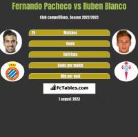 Fernando Pacheco vs Ruben Blanco h2h player stats