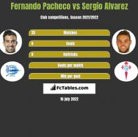 Fernando Pacheco vs Sergio Alvarez h2h player stats