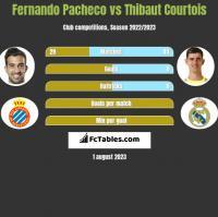 Fernando Pacheco vs Thibaut Courtois h2h player stats
