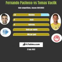 Fernando Pacheco vs Tomas Vaclik h2h player stats