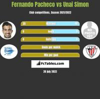 Fernando Pacheco vs Unai Simon h2h player stats