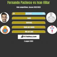 Fernando Pacheco vs Ivan Villar h2h player stats