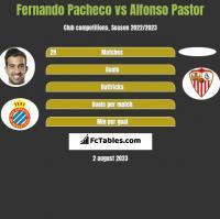 Fernando Pacheco vs Alfonso Pastor h2h player stats