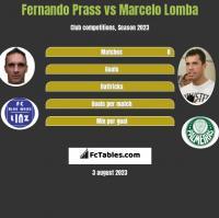 Fernando Prass vs Marcelo Lomba h2h player stats