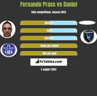 Fernando Prass vs Daniel h2h player stats