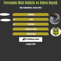 Fernando Rick Boldrin vs Adem Buyuk h2h player stats