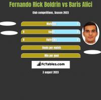Fernando Rick Boldrin vs Baris Alici h2h player stats