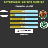Fernando Rick Boldrin vs Guilherme h2h player stats