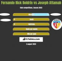 Fernando Rick Boldrin vs Joseph Attamah h2h player stats