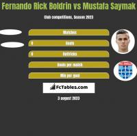 Fernando Rick Boldrin vs Mustafa Saymak h2h player stats
