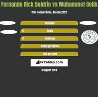 Fernando Rick Boldrin vs Muhammet Celik h2h player stats