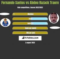 Fernando Santos vs Abdou Razack Traore h2h player stats