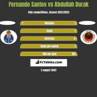 Fernando Santos vs Abdullah Durak h2h player stats