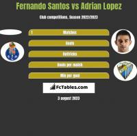 Fernando Santos vs Adrian Lopez h2h player stats