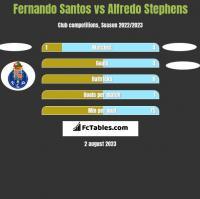 Fernando Santos vs Alfredo Stephens h2h player stats