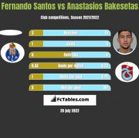 Fernando Santos vs Anastasios Bakesetas h2h player stats