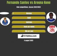 Fernando Santos vs Arouna Kone h2h player stats