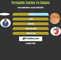 Fernando Santos vs Baiano h2h player stats