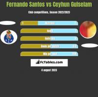 Fernando Santos vs Ceyhun Gulselam h2h player stats