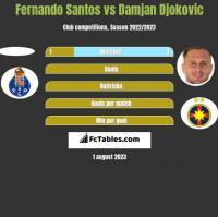Fernando Santos vs Damjan Djokovic h2h player stats