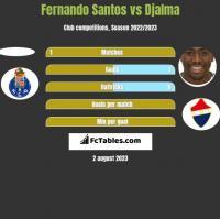 Fernando Santos vs Djalma h2h player stats