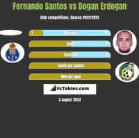 Fernando Santos vs Dogan Erdogan h2h player stats