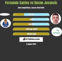 Fernando Santos vs Dusan Jovancic h2h player stats