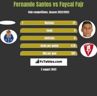 Fernando Santos vs Faycal Fajr h2h player stats