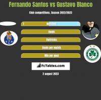 Fernando Santos vs Gustavo Blanco h2h player stats