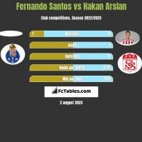 Fernando Santos vs Hakan Arslan h2h player stats