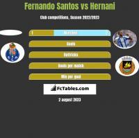 Fernando Santos vs Hernani h2h player stats