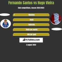 Fernando Santos vs Hugo Vieira h2h player stats