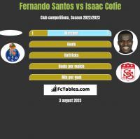 Fernando Santos vs Isaac Cofie h2h player stats