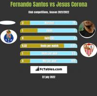 Fernando Santos vs Jesus Corona h2h player stats