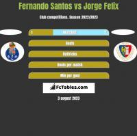 Fernando Santos vs Jorge Felix h2h player stats
