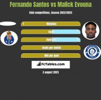 Fernando Santos vs Malick Evouna h2h player stats