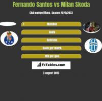 Fernando Santos vs Milan Skoda h2h player stats
