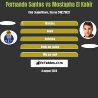 Fernando Santos vs Mostapha El Kabir h2h player stats