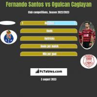 Fernando Santos vs Ogulcan Caglayan h2h player stats