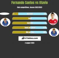 Fernando Santos vs Otavio h2h player stats