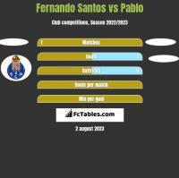 Fernando Santos vs Pablo h2h player stats