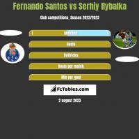Fernando Santos vs Serhij Rybałka h2h player stats