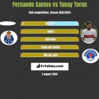 Fernando Santos vs Tunay Torun h2h player stats