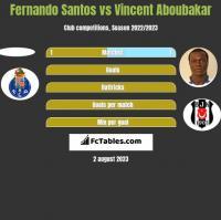 Fernando Santos vs Vincent Aboubakar h2h player stats