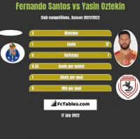 Fernando Santos vs Yasin Oztekin h2h player stats